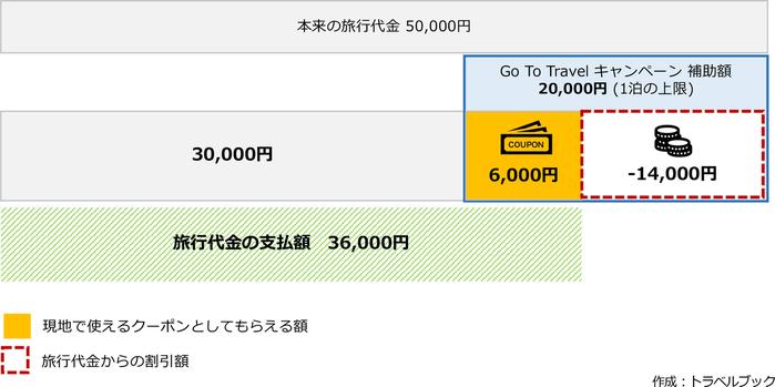 Go To Travel(トラベル)キャンペーンは8月開始予定!補助金はいくらもらえる?