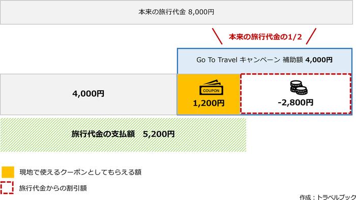 Go To トラベルキャンペーン最新情報|割引でお得に予約しよう!