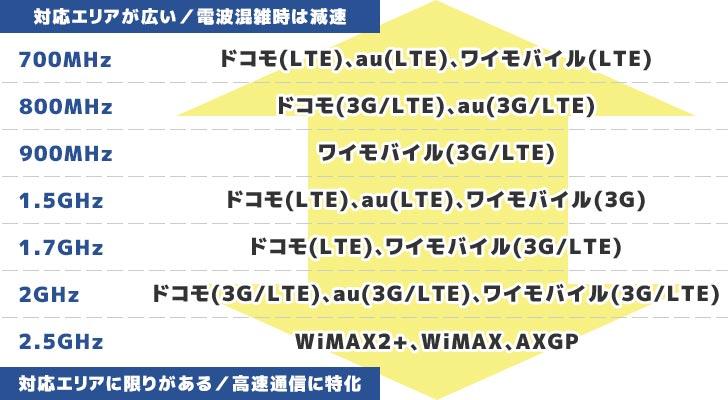 国内ポケットWiFi(ワイファイ)ルーター端末の通信スペック