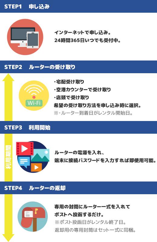 国内ポケットWiFi(ワイファイ)レンタル利用の手順