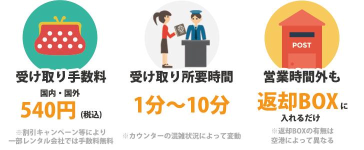 空港でのWiFi(ワイファイ)ルーターレンタル