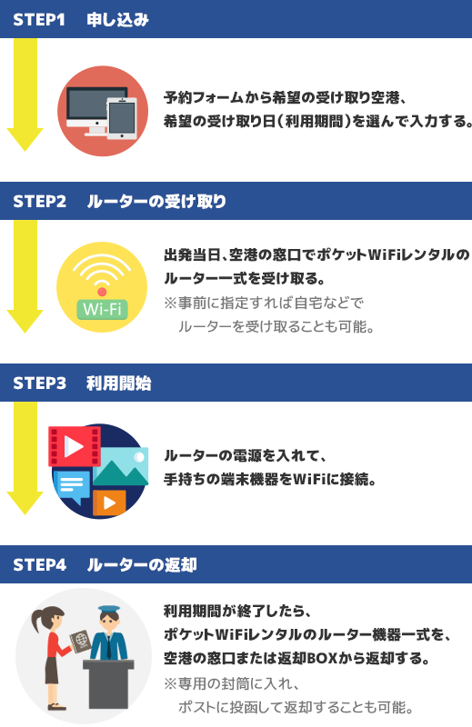 海外でWiFi(ワイファイ)ルーターレンタルを利用する方法