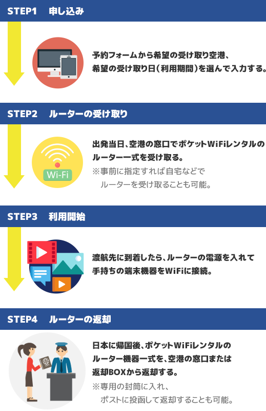 海外ポケットWiFi(ワイファイ)レンタル利用の手順